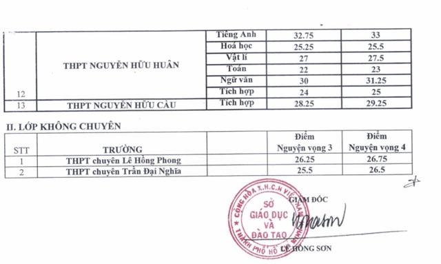 Đã có điểm chuẩn vào lớp 10 chuyêntại TPHCM - 4
