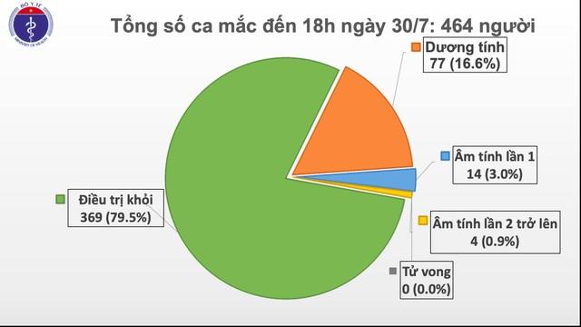 Quảng Nam phát hiện 5 ca mắc Covid-19 mới - 2