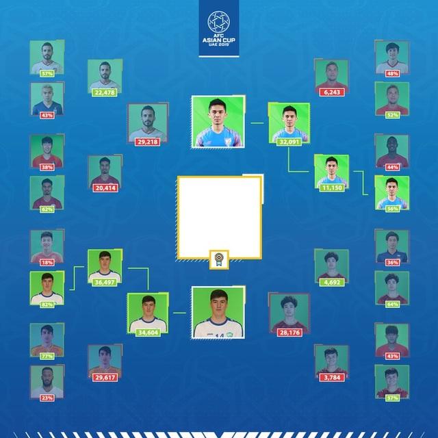 Công Phượng thua ngôi sao Uzebkistan ở cuộc bầu chọn Asian Cup - 2