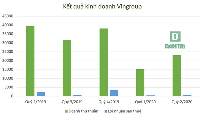 """Vingroup của tỷ phú Phạm Nhật Vượng """"vượt bão Covid-19"""" ra sao? - 1"""