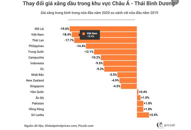 Việt Nam lọt top giảm giá xăng sốc nhất khu vực châu Á - Thái Bình Dương - 1