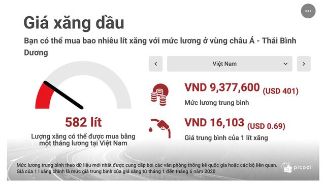 Việt Nam lọt top giảm giá xăng sốc nhất khu vực châu Á - Thái Bình Dương - 2