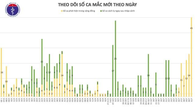 Sốc: Thêm 45 ca mắc Covid-19 tại các bệnh viện Đà Nẵng - 2