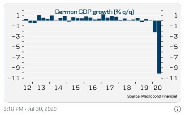 Covid-19 thổi bay thành tựu 10 năm của kinh tế Đức - 1