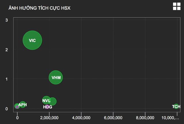 Cổ phiếu Vingroup tăng mạnh bất chấp giằng co trên thị trường - 1