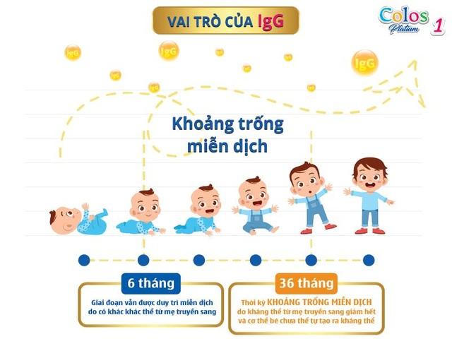 Colos Platinum 1 đưa sữa non chuẩn Mỹ đến với trẻ em Việt - 2