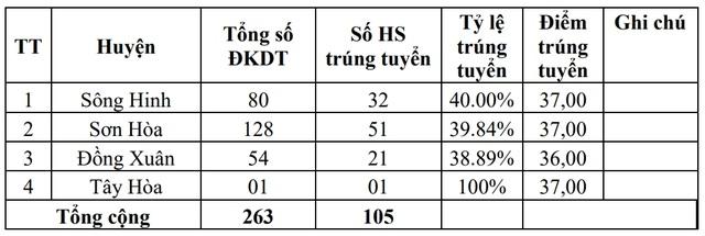 Phú Yên: Công bố điểm chuẩn vào lớp 10 năm học 2020 - 2021 - 1