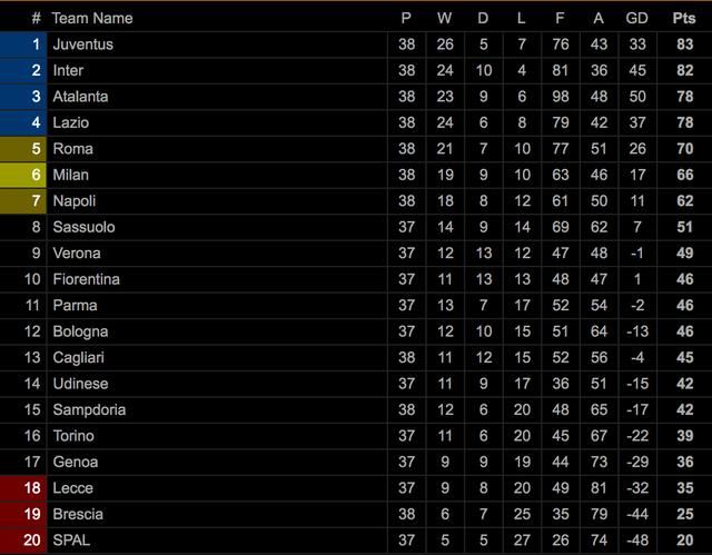 Juventus thua AS Roma, Inter giành ngôi á quân ở ngày hạ màn Serie A - 9