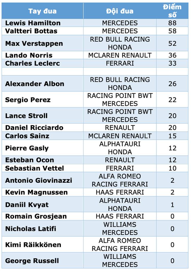 British GP 2020: Gay cấn tột độ, Lewis Hamilton lê lết cán đích - 16