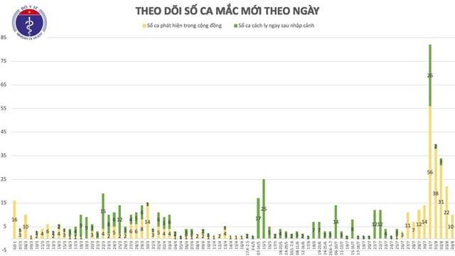 Thêm 10 ca mắc Covid-19 mới, 7 tại Đà Nẵng và 3 tại Quảng Nam - 1