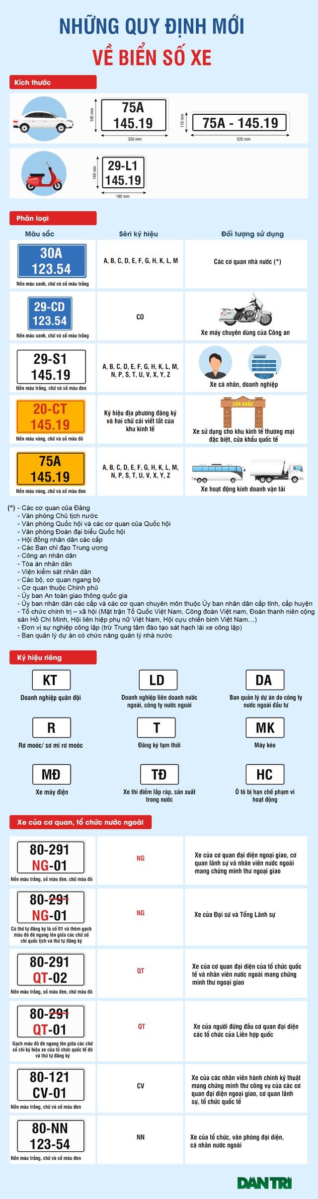 Biển số xe - Những quy định mới cần biết - 1