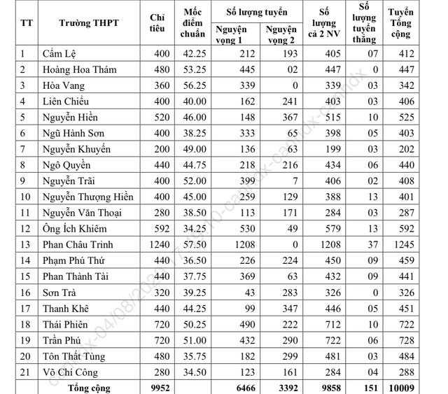 Đà Nẵng: Trường có điểm chuẩn lớp 10 cao nhất là THPT Phan Châu Trinh - 2