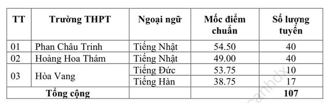 Đà Nẵng: Trường có điểm chuẩn lớp 10 cao nhất là THPT Phan Châu Trinh - 3