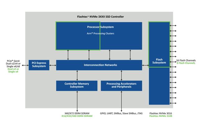 Bộ điều khiển NVMe™ SSD cấp độ doanh nghiệp của Microchip - 1
