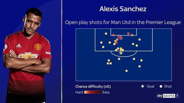 Điều gì đã khiến tài năng Alexis Sanchez bị hủy hoại tại Man Utd? - 4