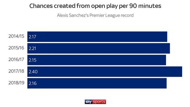 Điều gì đã khiến tài năng Alexis Sanchez bị hủy hoại tại Man Utd? - 5