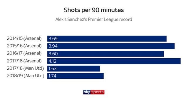 Điều gì đã khiến tài năng Alexis Sanchez bị hủy hoại tại Man Utd? - 3