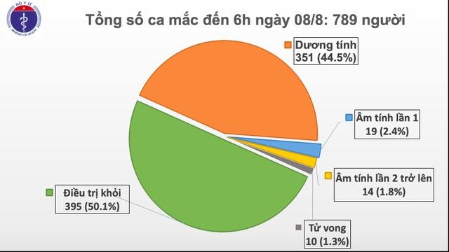 5 ca mắc Covid-19 mới, Hà Nội có ca bệnh thứ 5