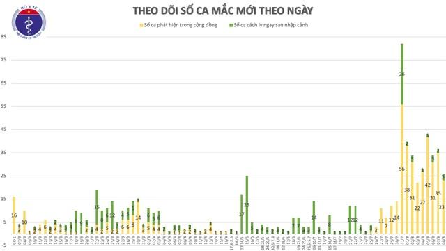 21 ca mắc Covid-19 mới, thêm tỉnh Khánh Hòa có ca bệnh - 1