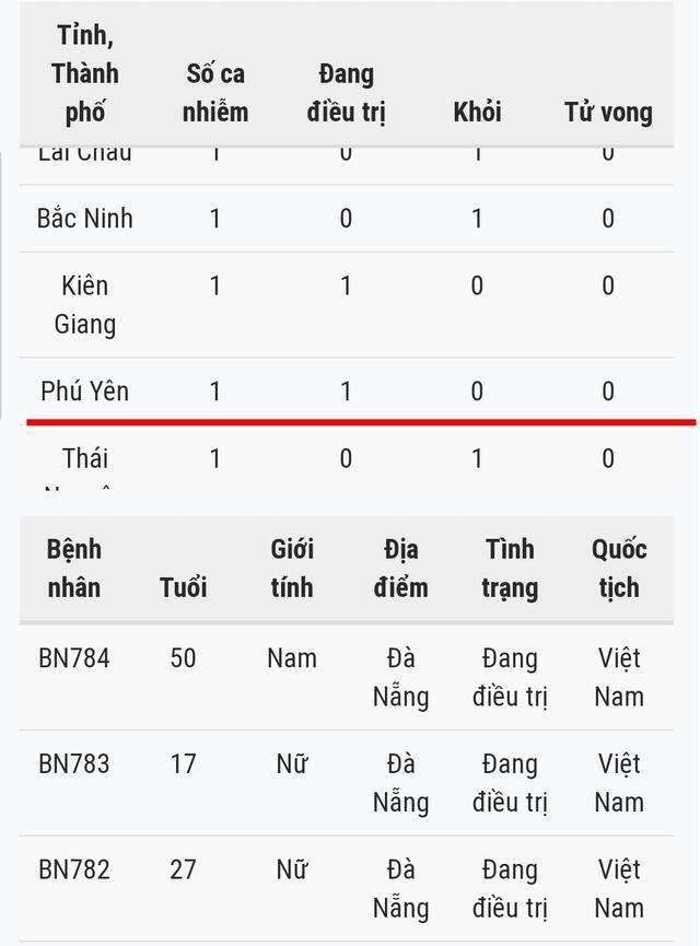 Bệnh nhân Covid-19 người Phú Yên chưa về nhà từ tháng 6 - 1