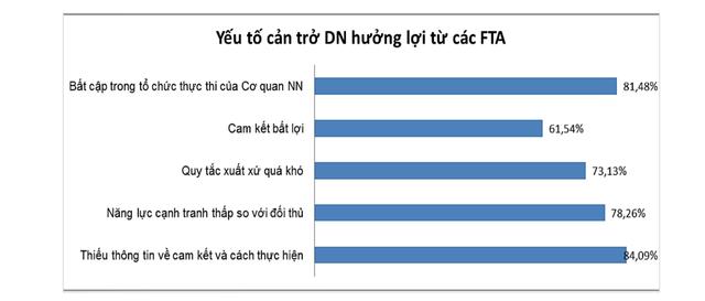 """Những dấu hỏi về tận dụng FTA: Không thể """"bày cỗ"""" cho đại gia ngoại xơi! - 4"""