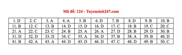 Gợi ý giải đề thi môn Toán tốt nghiệp THPT 2020 - 23