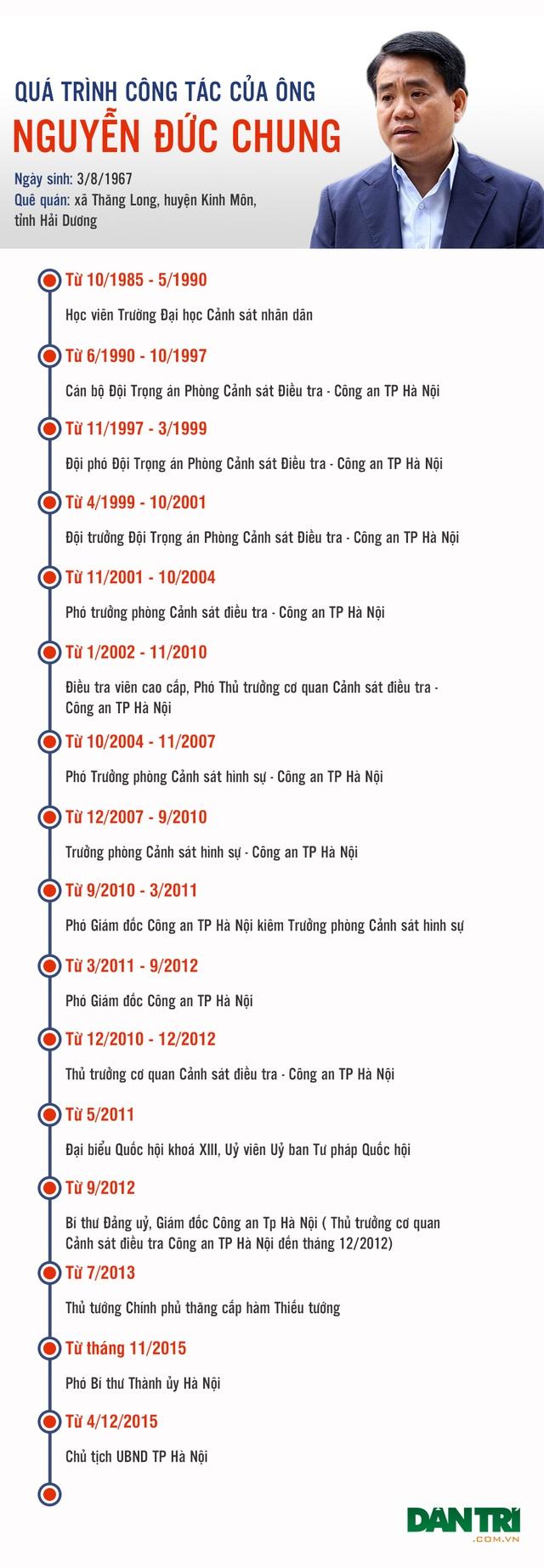 Quá trình công tác của ông Nguyễn Đức Chung - 1