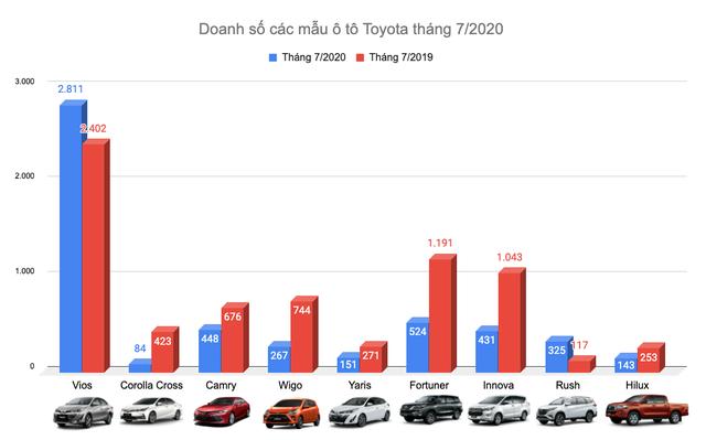 Cánh én nhỏ Vios và mùa xuân tháng 7 của Toyota - 2