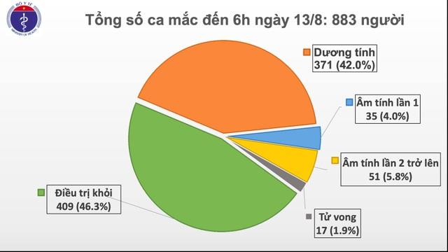 3 ca mắc mới Covid-19, Quảng Nam tiếp tục ghi nhận ca bệnh - 2