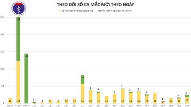 Thêm 22 ca mắc Covid-19 mới, Việt Nam có trên 900 bệnh nhân - 2