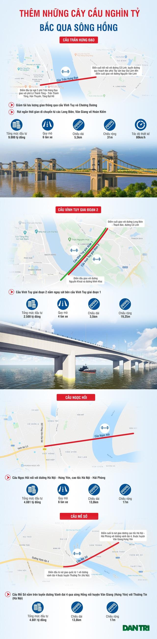 Những cây cầu nghìn tỷ bắc qua sông Hồng sắp được xây dựng ở Hà Nội - 1