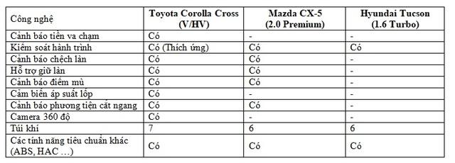 Corolla Cross, Tucson và CX-5: tầm 900 triệu chọn xe nào? - 5