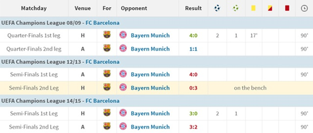 """Messi đối đầu Lewandowski: Cuộc chiến nảy lửa của hai """"nòng pháo"""" - 4"""
