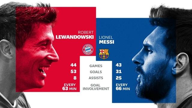 """Messi đối đầu Lewandowski: Cuộc chiến nảy lửa của hai """"nòng pháo"""" - 2"""