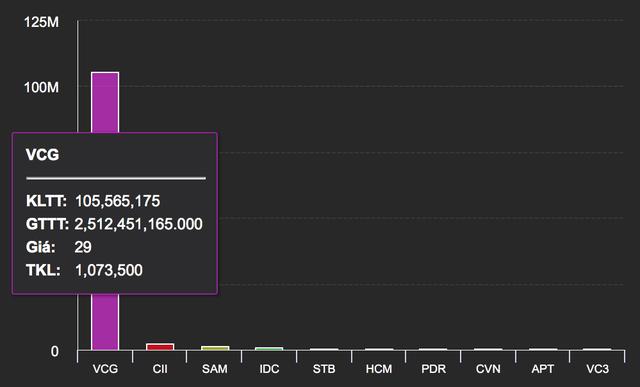 """Ai đứng sau thoả thuận """"khủng"""" gần 3.000 tỷ đồng cổ phiếu Vinaconex? - 2"""