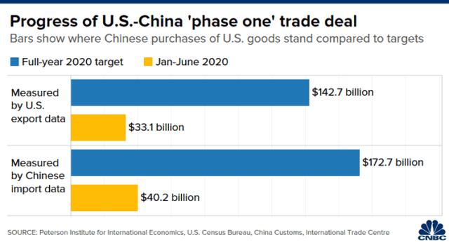 """Trung Quốc khó """"giữ lời hứa"""" với Mỹ về thỏa thuận thương mại giai đoạn 1 - 3"""