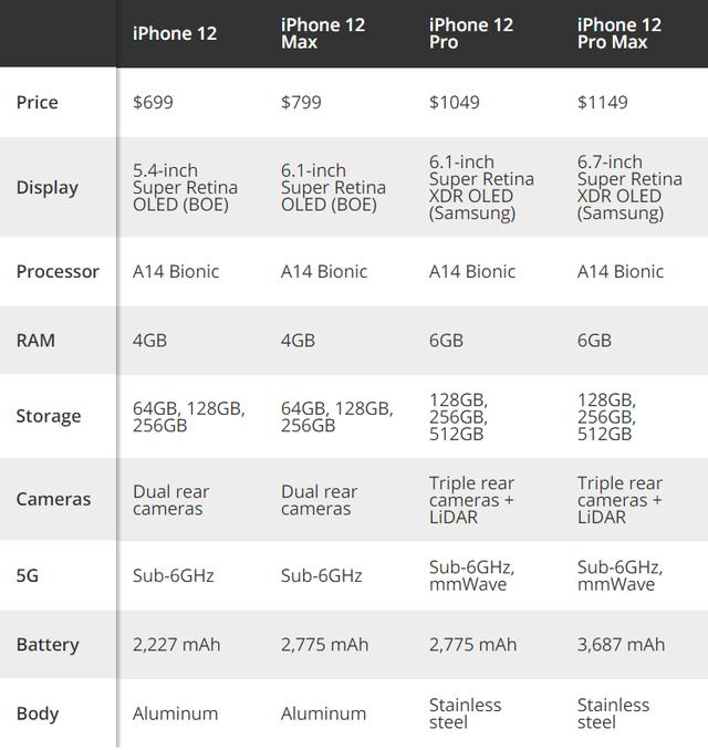 Lộ giá bán iPhone 12 phiên bản rẻ nhất chỉ 16 triệu đồng - 2