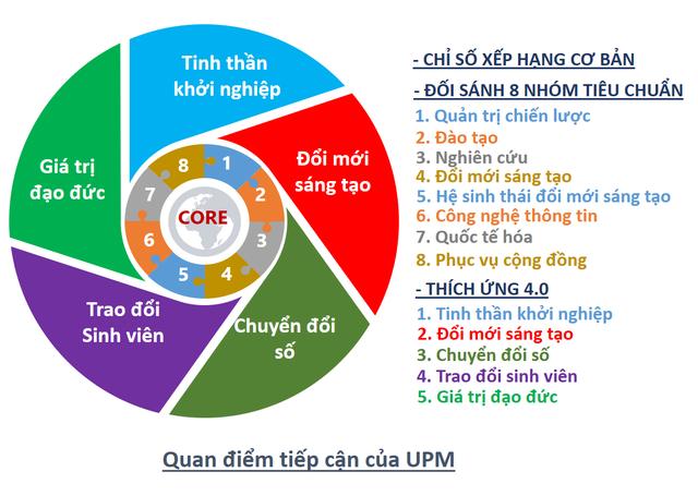Cơ sở nào để xếp hạng gắn sao cho 30 đại học Việt Nam và ASEAN? - 2