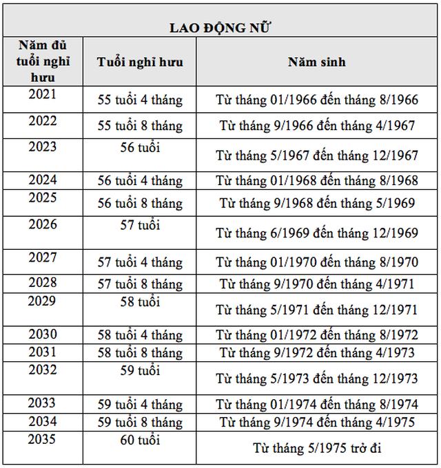 Lộ trình nghỉ hưu của lao động nam và nữ tính từ 1/1/2021 - 3
