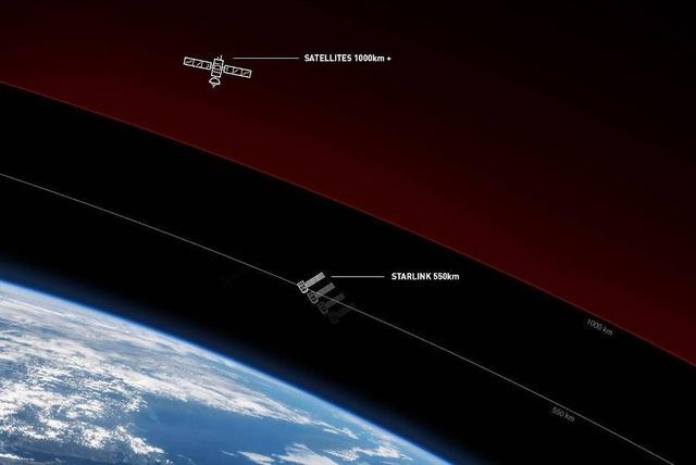 Lộ kết quả thử nghiệm tốc độ mạng Internet vệ tinh do SpaceX phát triển - 2