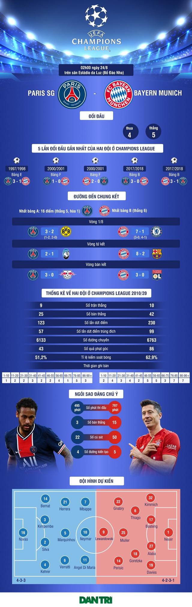 Chung kết Champions League: Trận chiến của những mặt đối lập - 6