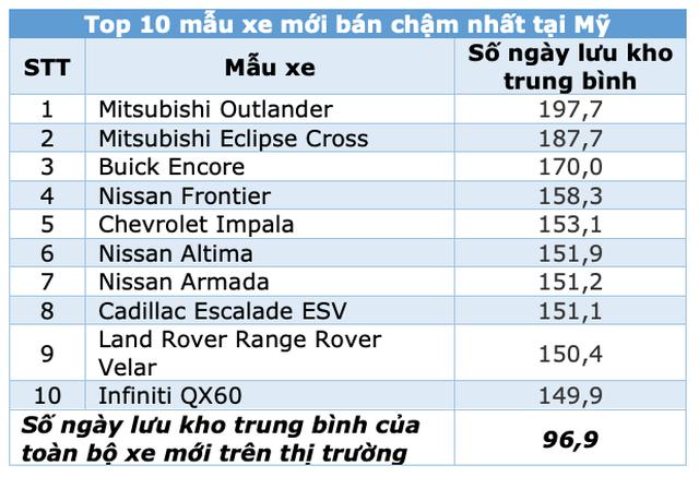 Điểm danh các mẫu xe bán chạy nhất và ế nhất hiện nay tại Mỹ - 3