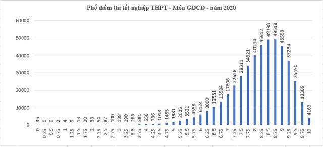 Cả nước có 5.812 điểm 10 và hàng ngàn điểm liệt thi tốt nghiệp THPT  - 2
