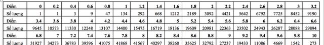 Cả nước có 273 thí sinh đạt điểm 10 môn Toán thi tốt nghiệp THPT 2020 - 2