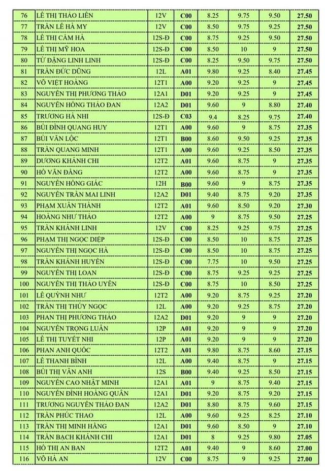 40% thí sinh của trường THPT Chuyên Hà Tĩnh đạt từ 27 điểm trở lên - 2