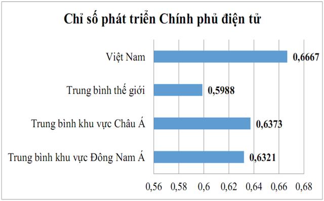 Chính phủ điện tử ở Việt Nam xếp hạng thứ mấy trên thế giới? - 2