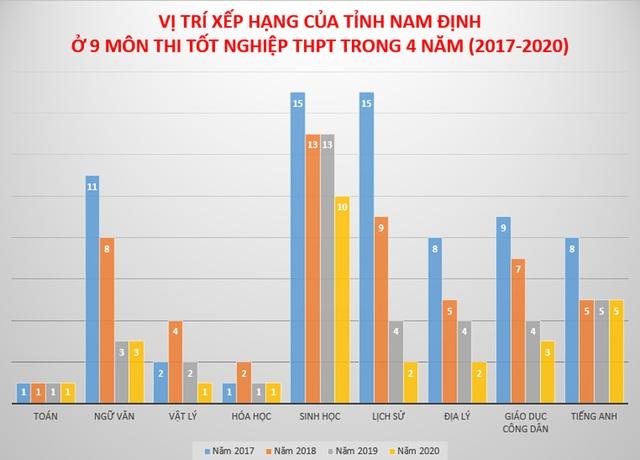 Vị trí đáng kinh ngạc của đất học Nam Định tại kỳ thi tốt nghiệp THPT - 1
