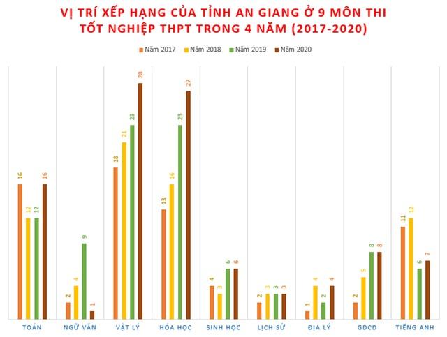 Bất ngờ: An Giang chiếm 50% số thí sinh đạt điểm cao nhất nước môn Ngữ văn - 1