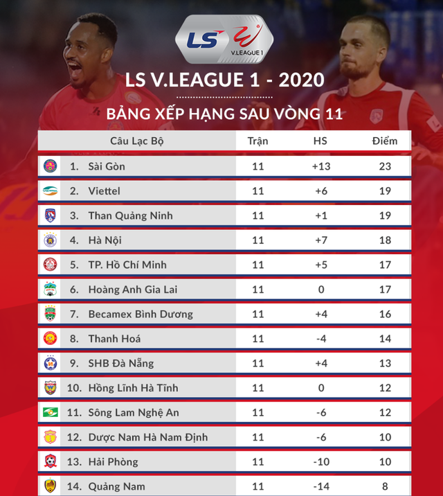 CLB Hà Nội đã sẵn sàng chinh phục ngôi vô địch V-League 2020 - 3