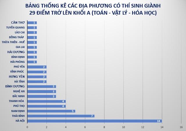 Hà Nội áp đảo danh sách thí sinh 29 điểm trở lên khối A toàn quốc - 1